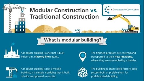 ... modular construction infographic, is modular building cheaper than  traditional?, modular vs traditional construction, why is modular building  quicker?