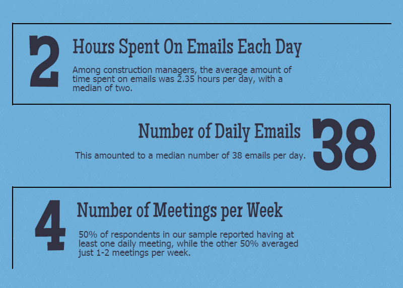 meetings and emails