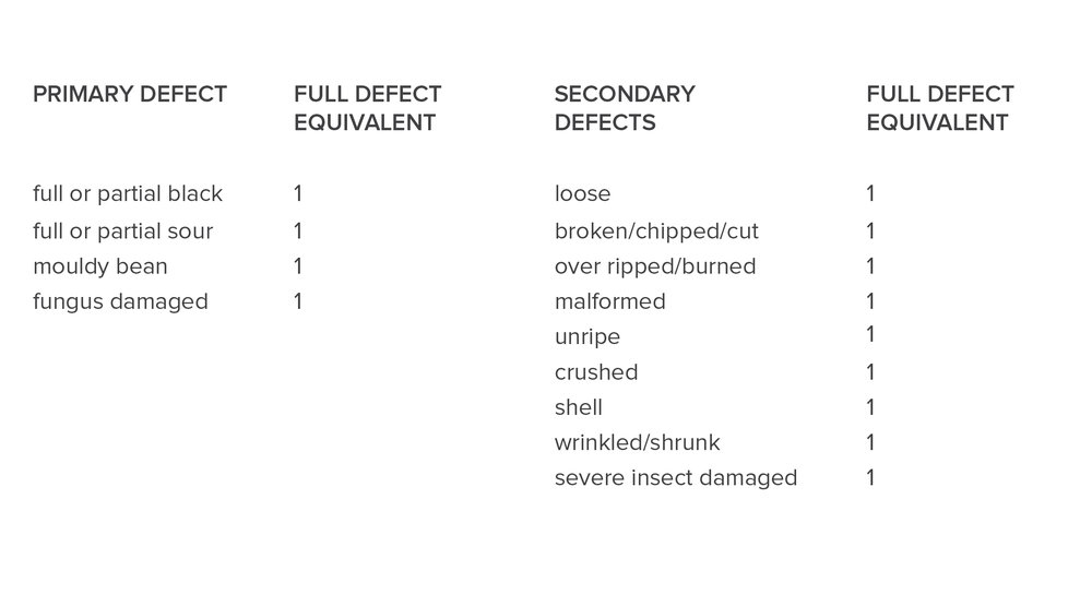 Defect Classification Colombia.jpg