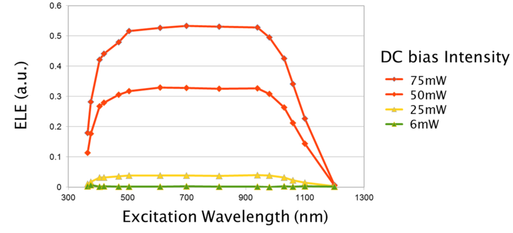 Figure 4. The effect of DC bias light on the strength of the ELE emission signal.  Increasing the DC bias increases the gain of the EL emission 'indicator light'.  Note that the ELE technique is full-spectrum, unlike traditional PLE, and wavelengths can extend to (or below) the bandgap: incident light does not enter the detection region, and so there is no crosstalk between the illuminator and the luminescence signal.  From references 9, 12.