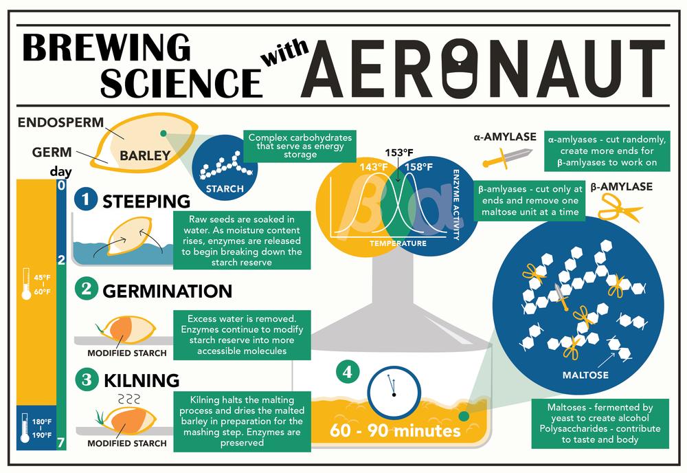 poster_aeronaut