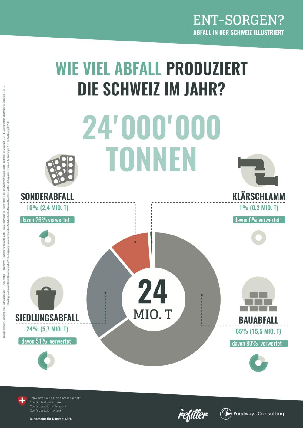 Wie viel Abfall produziert die Schweiz