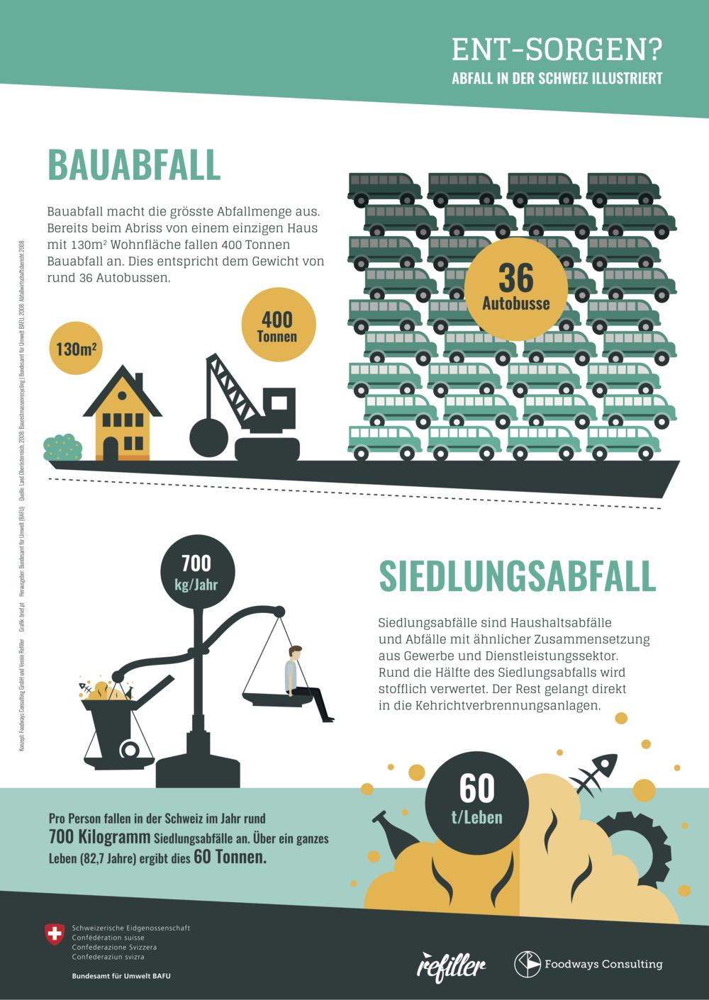 Bauabfall - Siedlungsabfall