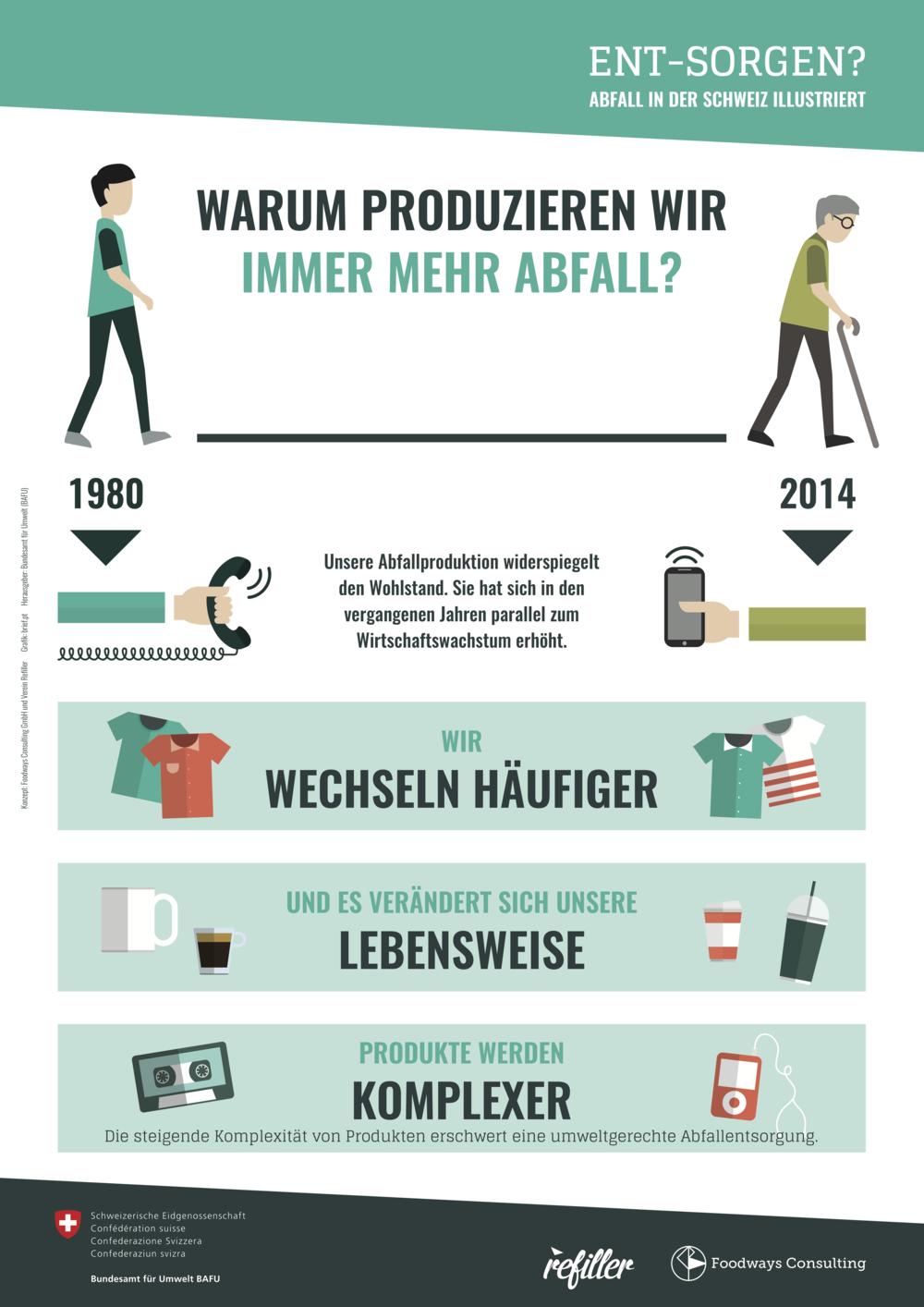Warum produzieren wir Abfall