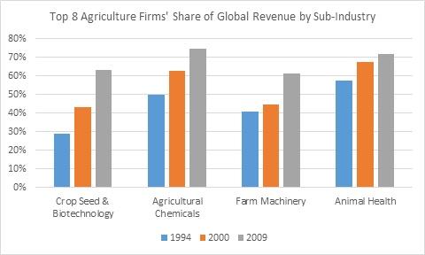 Source: USDA, Economic Research Service