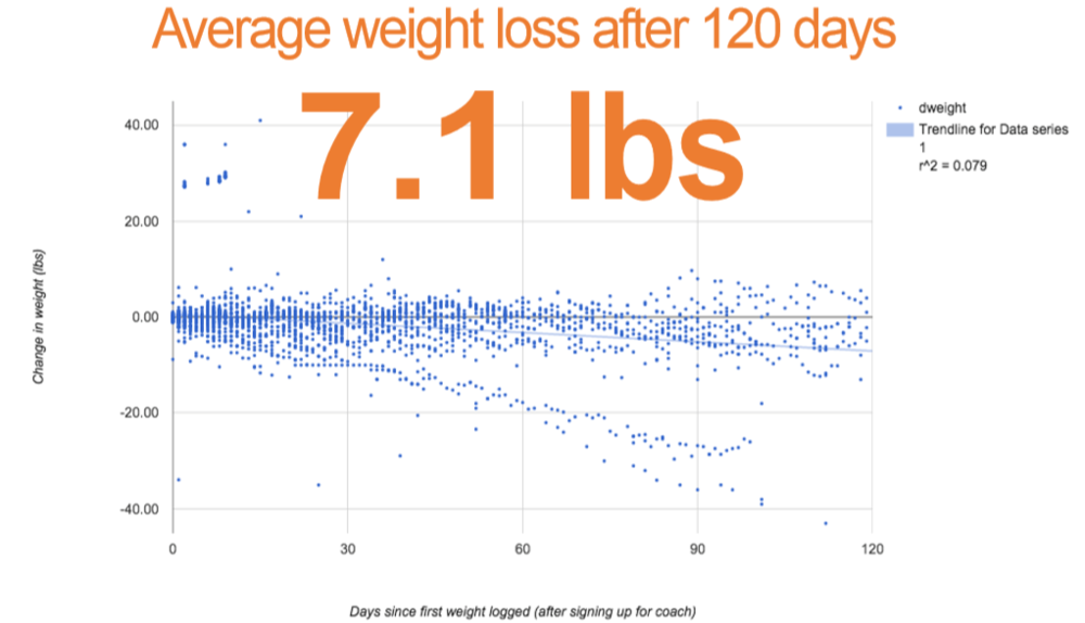 Coached individuals have lost over 7 lbs. on average over 120 days.