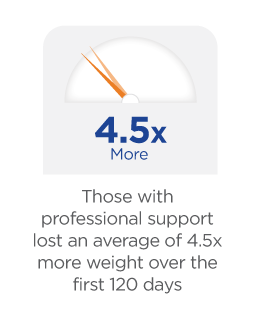 EDIT:  Those with professional support lost an average of 4.5x more weight over the first 120 days
