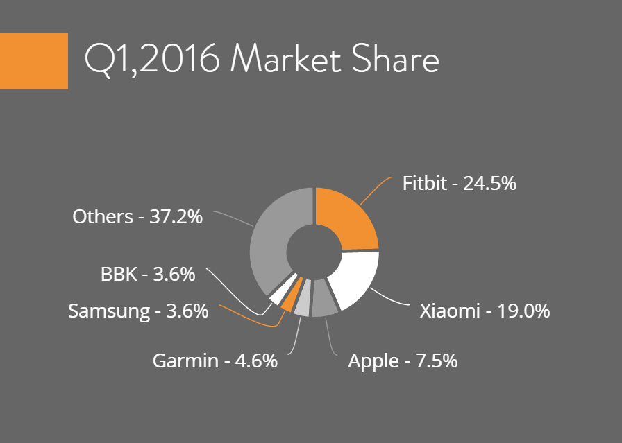 Fitbit leads the way in terms of current market share by units shipped
