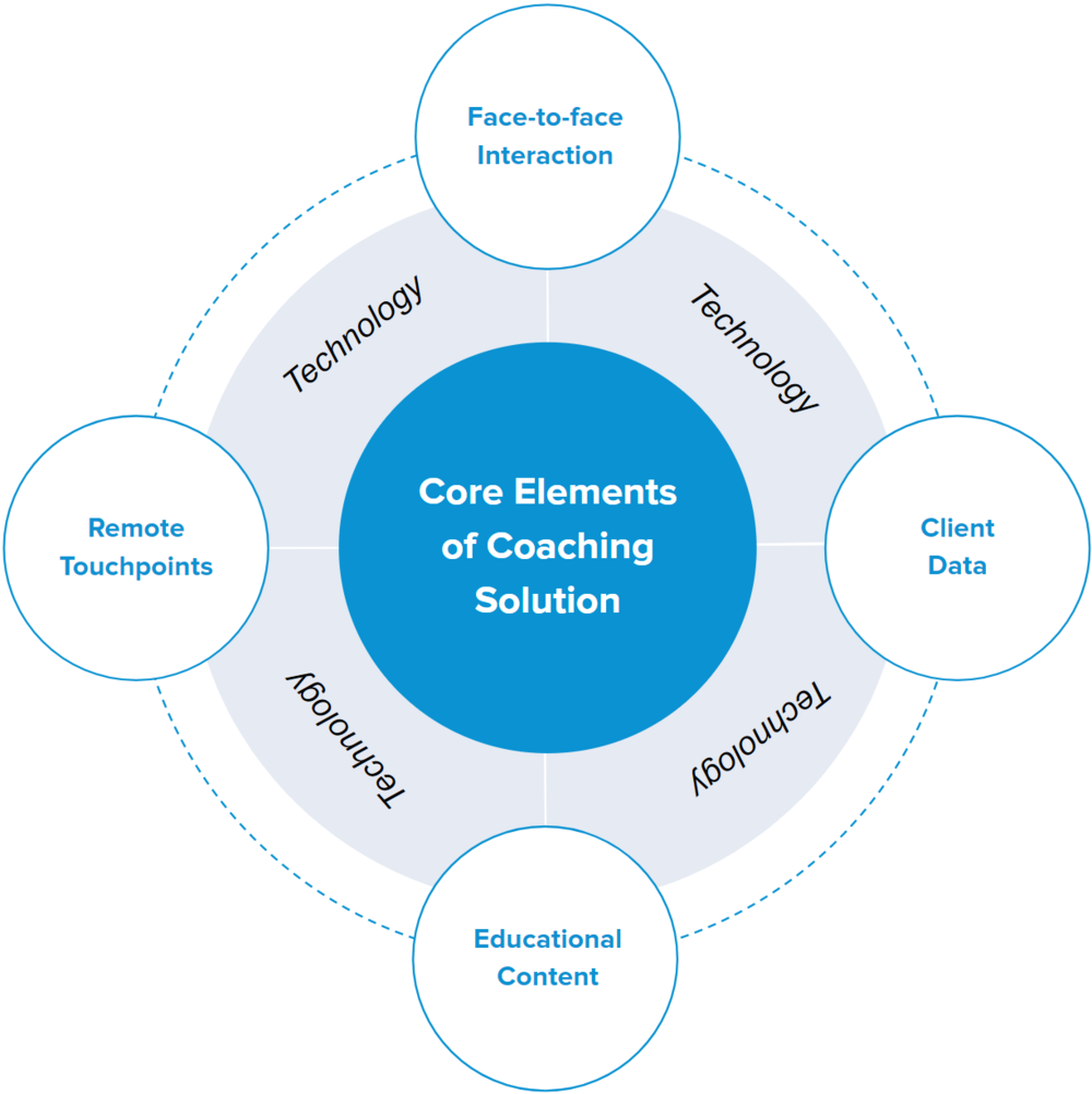 Core Elements of a Remote Health Coaching Solution