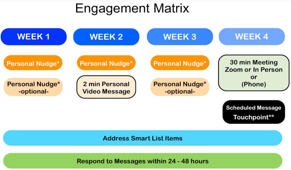 Sample Engagement Matrix Diagram