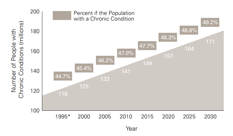 rise-of-chronic-disease-in-us-compressed.png