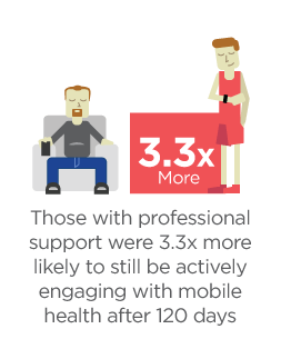 engagement-improvement-with-professional-support-compressed.png