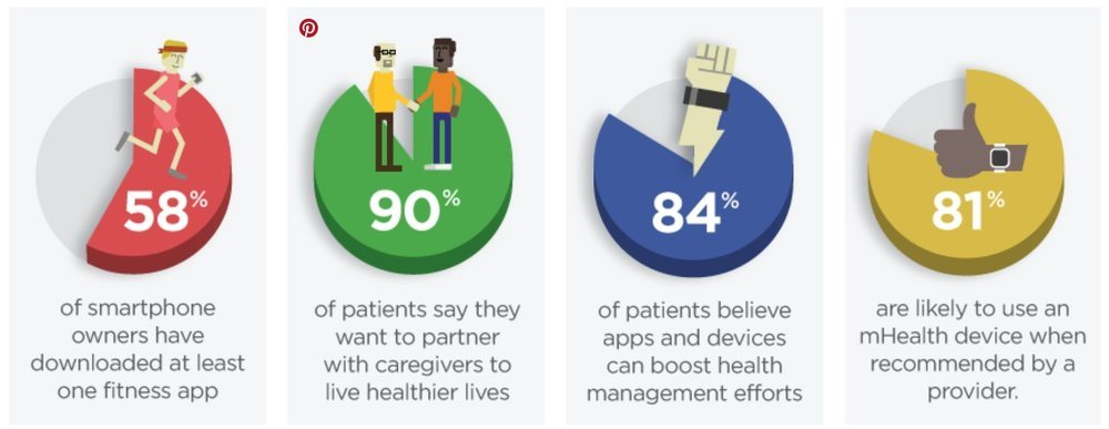 Consumer Demand For Mobile Health In Health Care