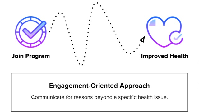 Engagement-Oriented Communications Approach