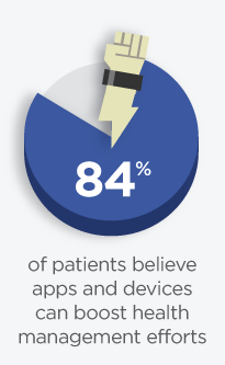 patients believe apps and wearables boost health management efforts