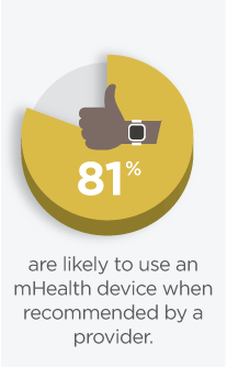 patients are likely to use a mobile health device if recommended by a provider