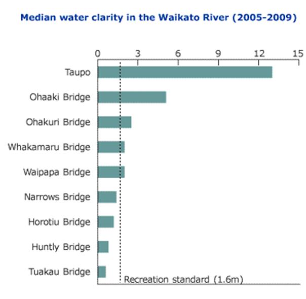 water quality waikato river near tuakau intake