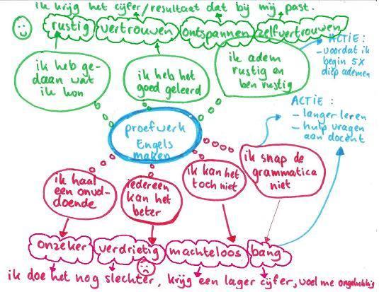 Voorbeeld woordspin,afkomstig uit: Teken je gesprek, van Adinda de Vreede