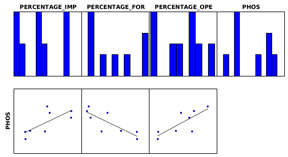Graphs showing the OLS regression analysis of Phosphorus (PHOS) against the percentage of impervious cover (PERCENTAGE_IMP), forest (PERCENTAGE_FOR) and open field (PERCENTAGE_OPE) within 100m of the streams in my study area.