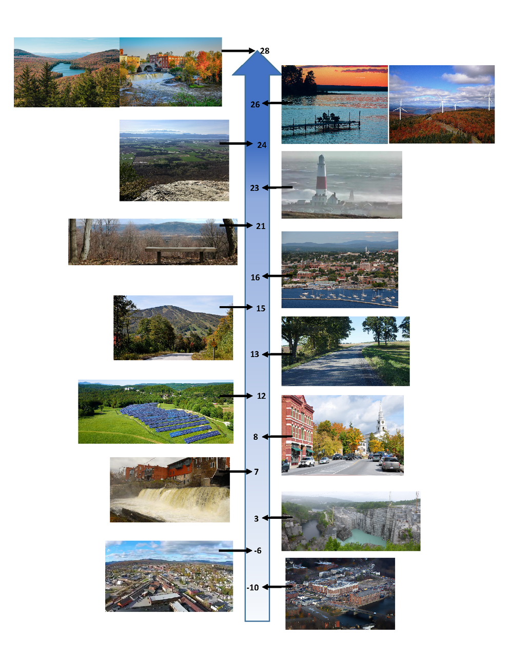 Visual preference survey scores tallied from 14 Middlebury College students. Each person gave a score ranging from 2 (Appealing) to -2 (Unappealing), giving the maximum score of 28 and minimum score of -28 for the photographs.