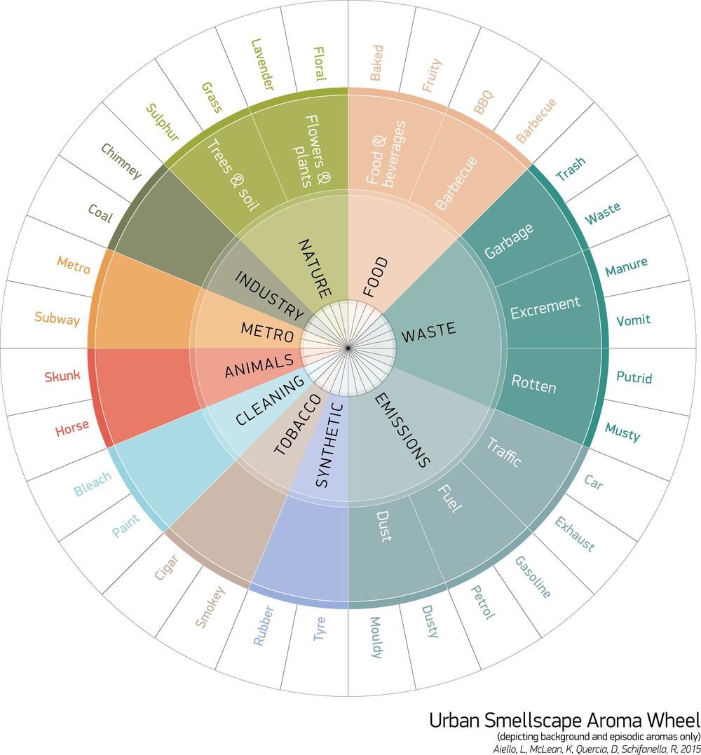 Wheel of aromas for better understanding urban smells.