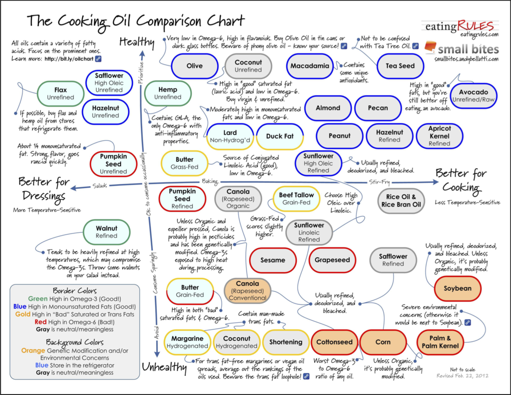 https://eatingrules.com/cooking-oil-comparison-chart/    http://smallbites.andybellatti.com/handy-dandy-cooking-oil-comparison-chart/