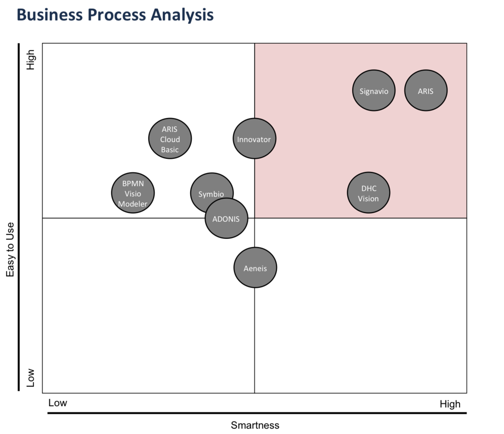 what is the right bpm tool - Adonis Bpmn