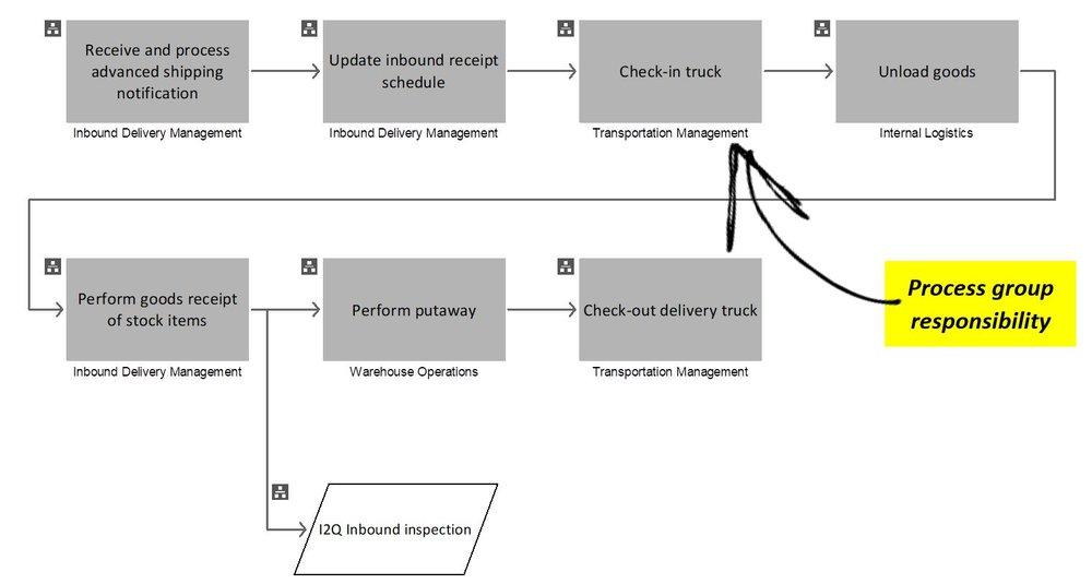 Figure 2: E2E Scenario - Inbound Logistics