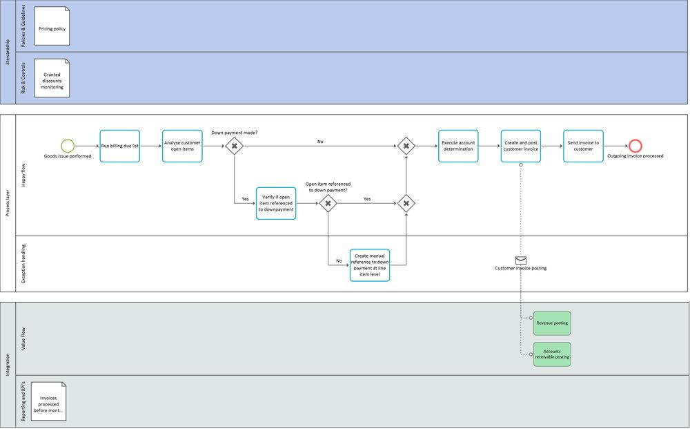 Create customer invoice - Value flows-1.jpg