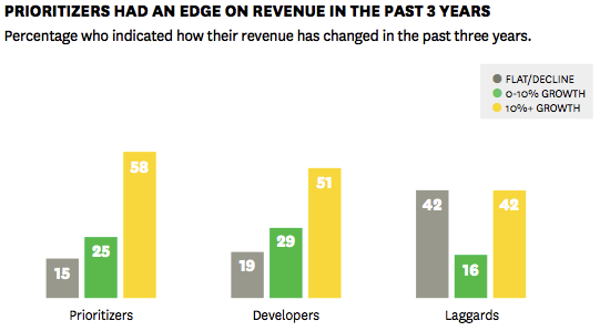 Source: Harvard Business Review / E&Y