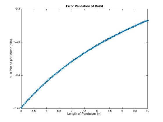 Error Validatio Graph of Build.png