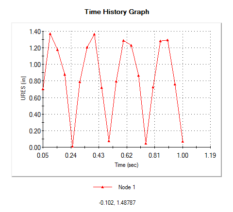 Time History Graph-15.csv .png