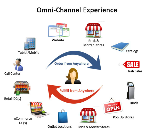 implications of e commerce for banking and