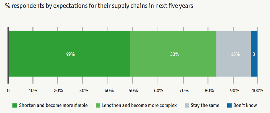 Supply chains are expected to shrink (Source: EIU)