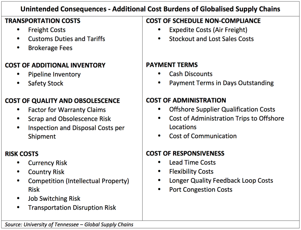 Unintended Consequences – Additional Cost Burdens of Globalised Supply Chains (Source: University of Tennessee – Global Supply Chains)