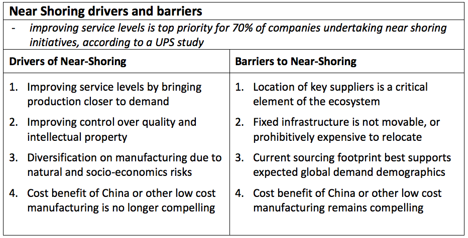 Near-shoring drivers and barriers.png