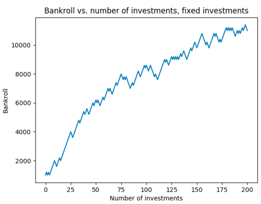Figure 2a. Bankroll change with fixed investment amount, Example 1.