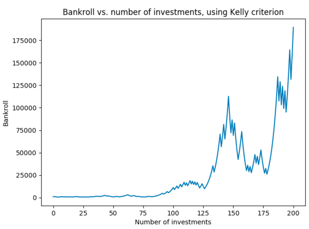 Figure 3b. Bankroll growth with Kelly criterion, Example 2.