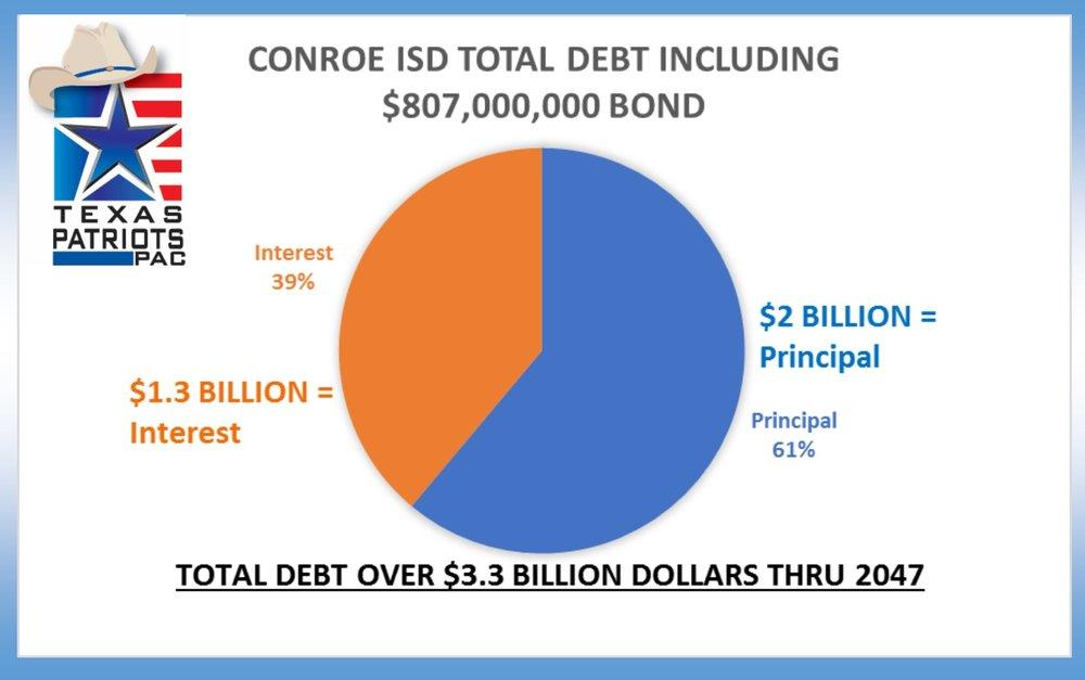 cisd debt interest pie chart.jpg