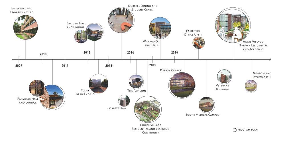 CSU Projects Timeline noscreen.jpg