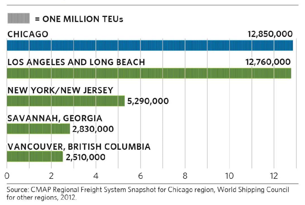 2010 Top Western Hemisphere Ports by 20-Foot Equivalent Units (TEU) Container Traffic, in Millions