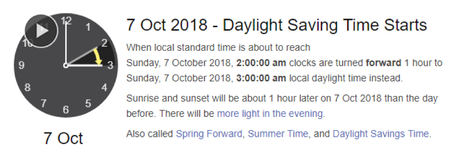 When Does DAYLIGHT SAVINGS (DST) start and end in Australia?  Daylight Saving Time (DST) is used in the Australian Capital Territory, New South Wales, South Australia, Tasmania, and Victoria. It starts the 1st Sunday of October and ends the 1st Sunday of April.   Which States and Territories Don't Use DST?  Western Australia, Queensland, and the Northern Territory don't use DST.  Daylight savings will run until 7 April 2019 where the clocks will turn back.