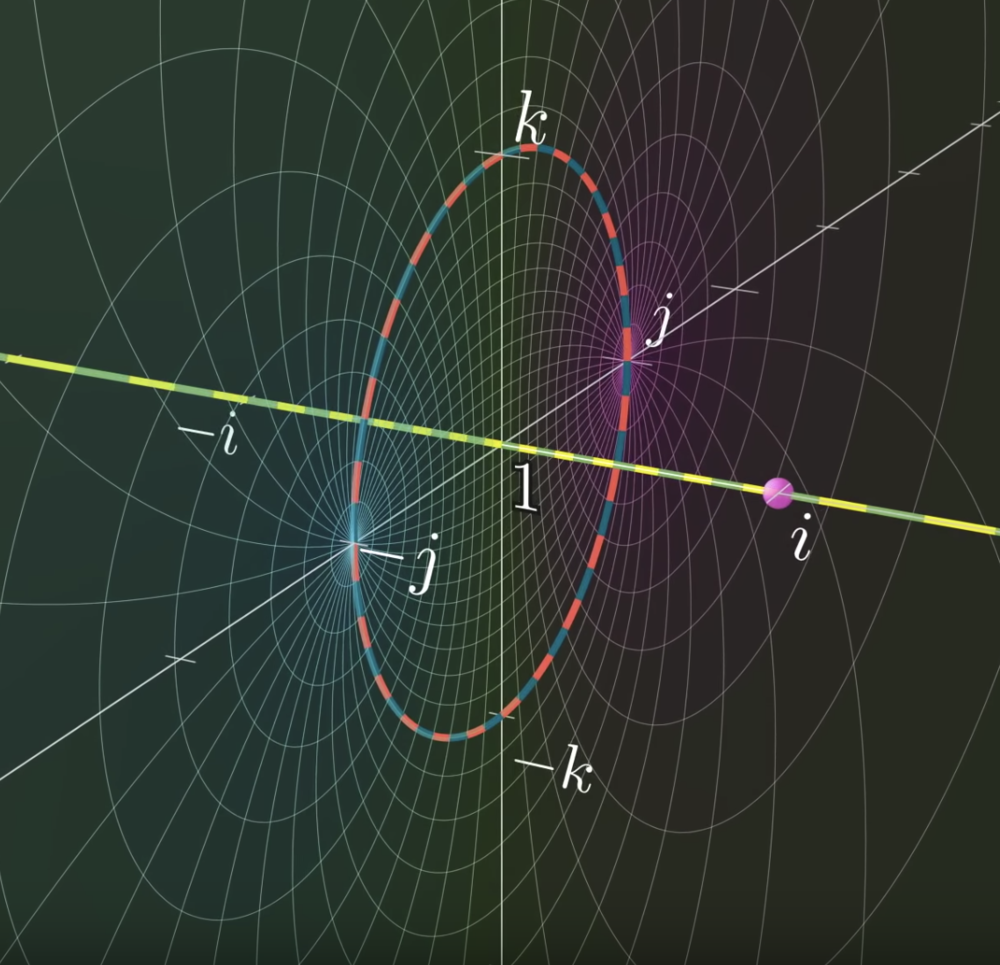 From the  video on quaternions .