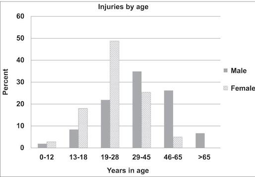 grooming injuries