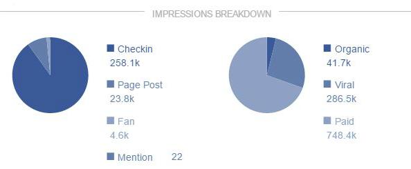 Facebook Check-Ins