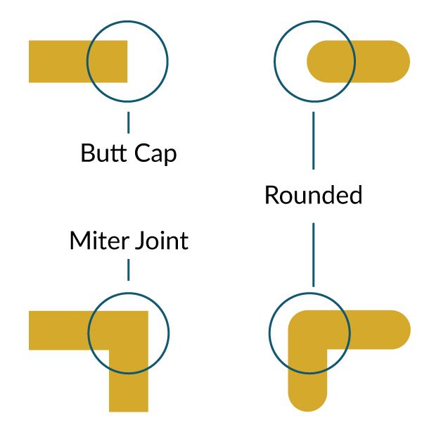 Butt caps end strokes in a straight line which lends more towards an angular, geometric, or edgy icon. The Miter joint makes all corners have a sharp appearance and makes an icon very geometric and angular. Both corners and caps can be rounded which leads to a very soft feeling icon. Combining different caps and corners can lead to different personality traits of an icon, experimenting is great!