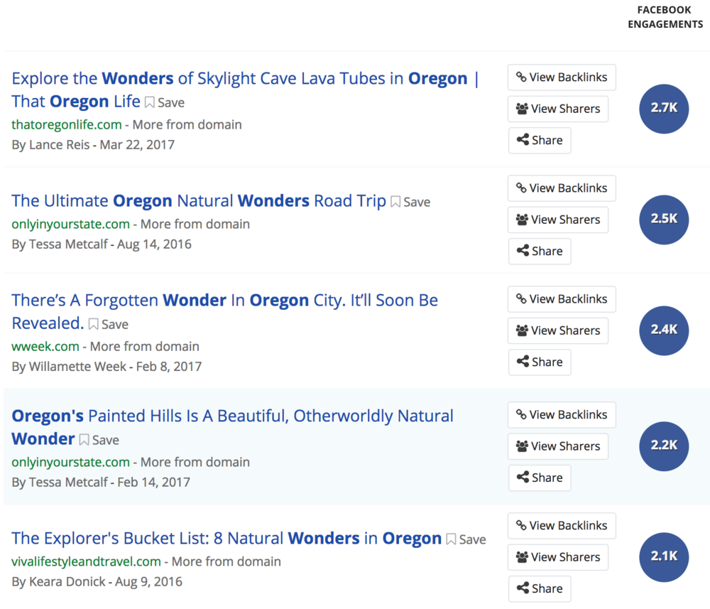 "Screenshot of Buzzsumo search for ""oregon wonder"" in the past year with number of Facebook shares. Notice the amount of headlines using the term 'wonder' after a few years of pushing that in their branding campaign."