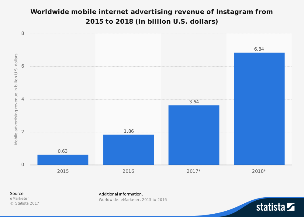 statistic_instagram_global-advertising-revenue-2015-2018-1 Image 2.png