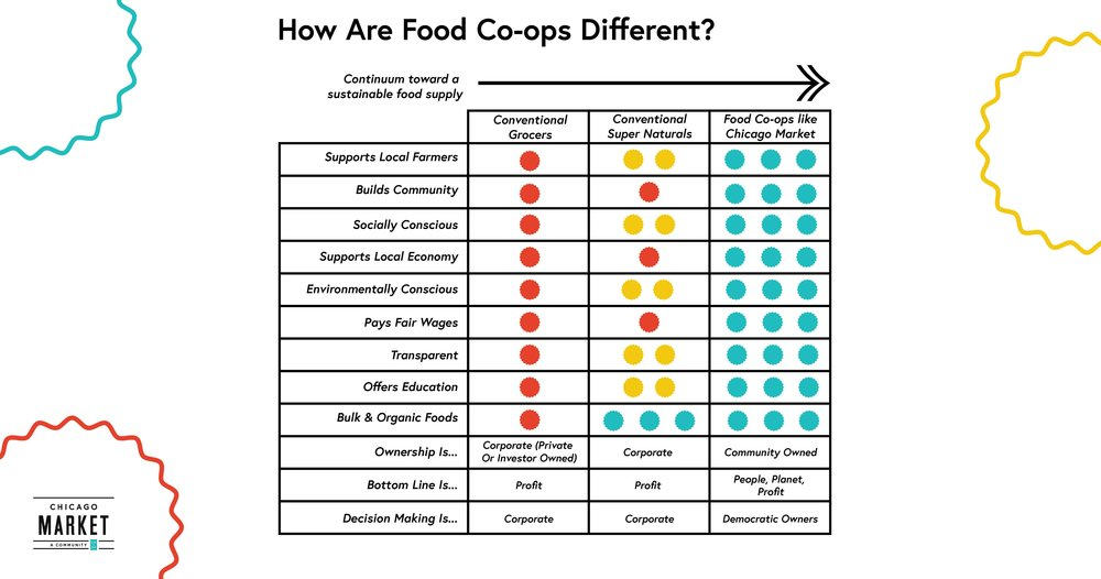 ChicagoMarket_how-coops-different-01.jpg