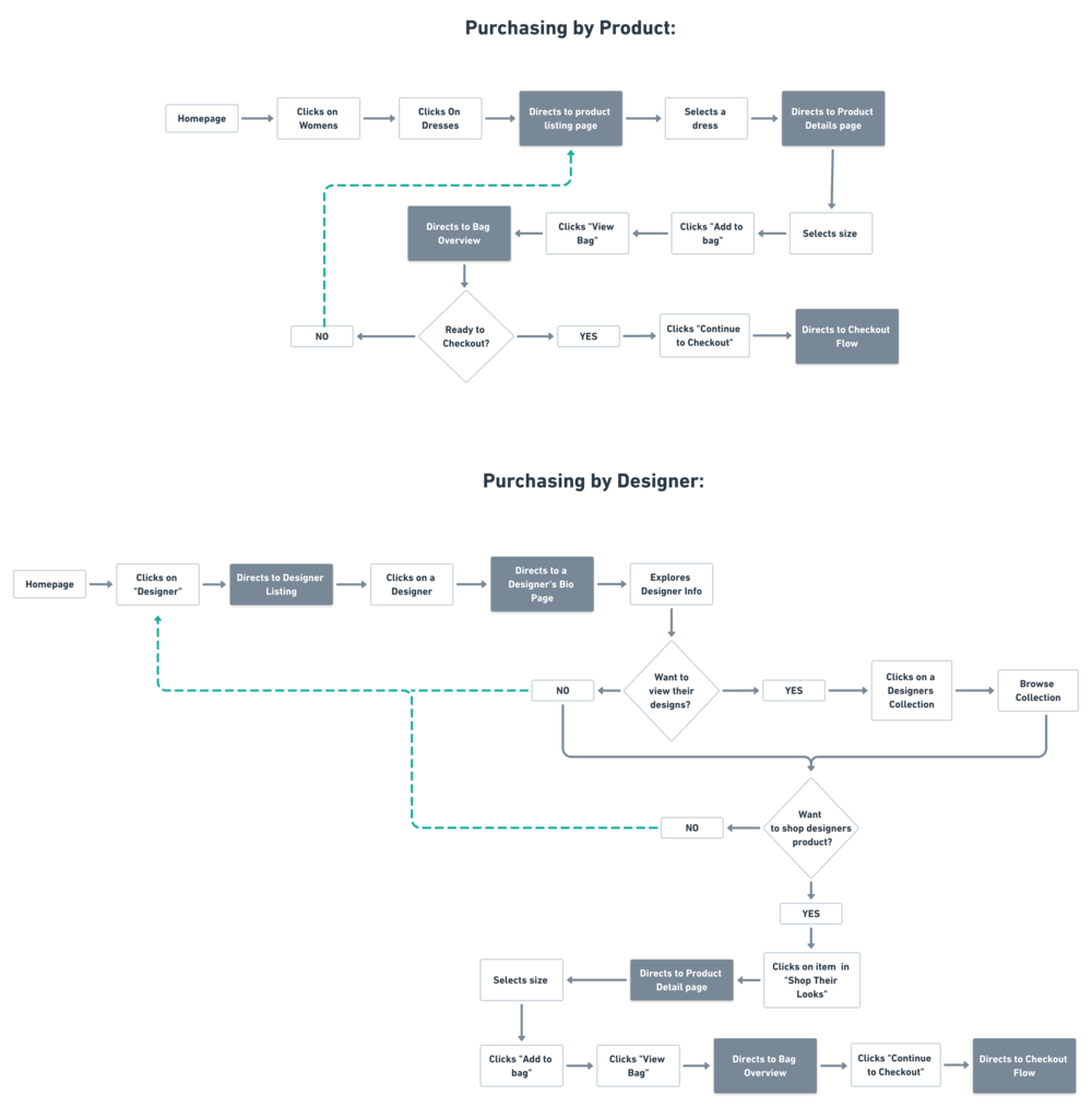 Choisi User Flow @2x (2).png